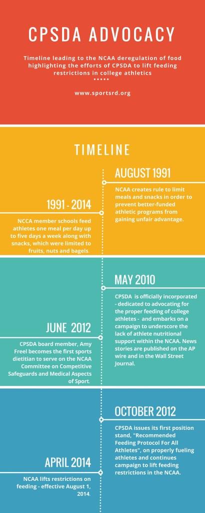 Deregulation Timeline FINAL